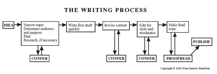 3x3 writing process video